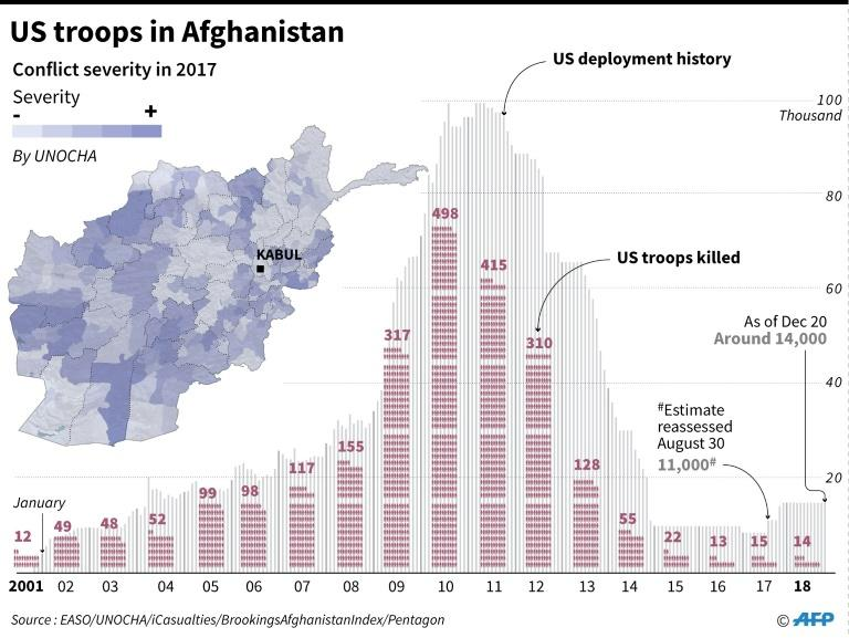 US troop numbers in Afghanistan since 2001