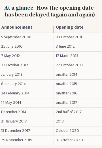 At a glance | How the opening date has been delayed (again and again)