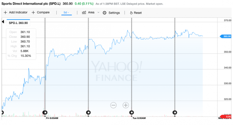 Sports Direct's share price has rallied over the last week or so (Yahoo Finance UK)