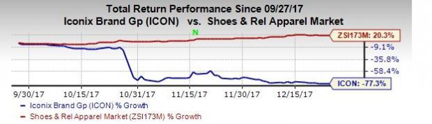 Iconix Brand Group (ICON) Posts In-Line Q3 Earnings & Sales