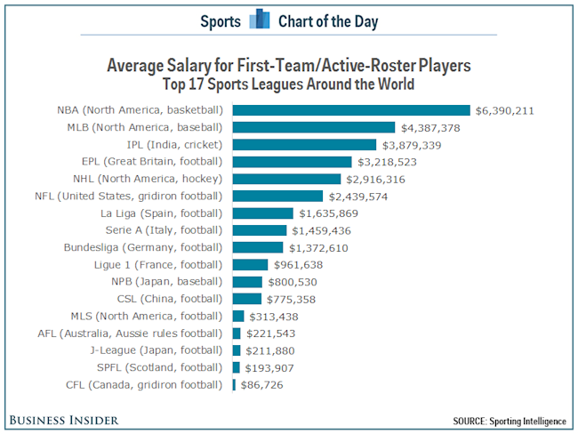 NBA players have the highest-average salaries in the world