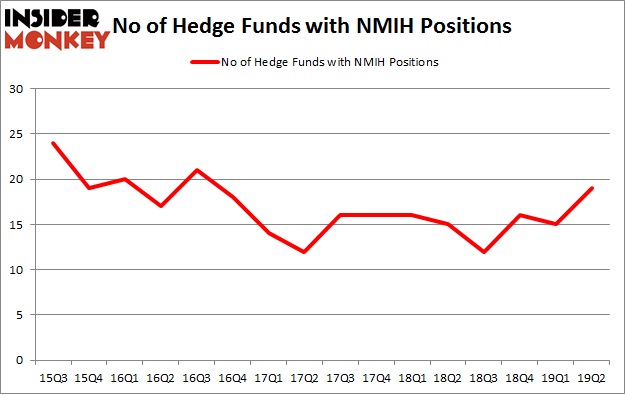 No of Hedge Funds with NMIH Positions