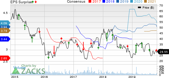 Avis Budget Group, Inc. Price, Consensus and EPS Surprise