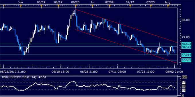 USDJPY_Classic_Technical_Report_08.03.2012_body_Picture_5.png, USDJPY Classic Technical Report 08.03.2012