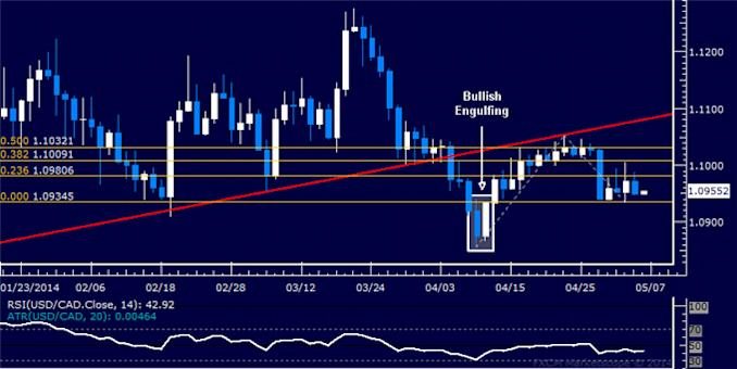 dailyclassics_usd-cad_body_Picture_12.png, Forex: USD/CAD Technical Analysis – Struggling to Break 1.04