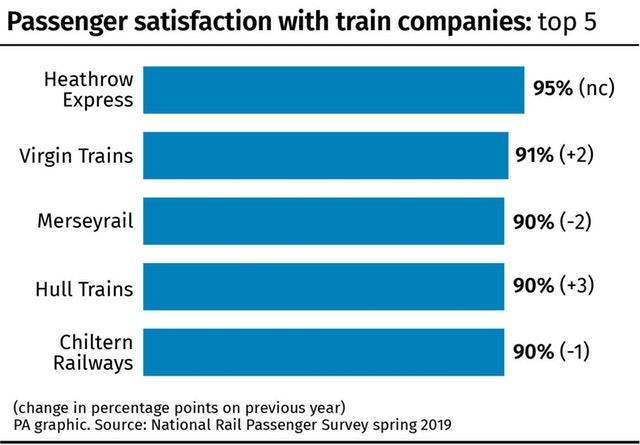Virgin Trains tops passenger satisfaction ranking before it