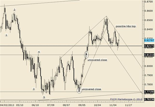 eliottWaves_nzd-usd_body_nzdusd.png, NZDUSD 8185 is Important Short Term Pivot