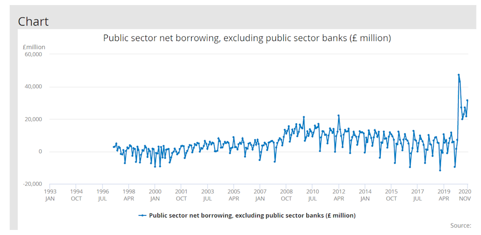 UK public sector borrowing reached a new record in November.