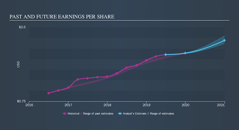NasdaqGS:IPAR Past and Future Earnings, September 27th 2019