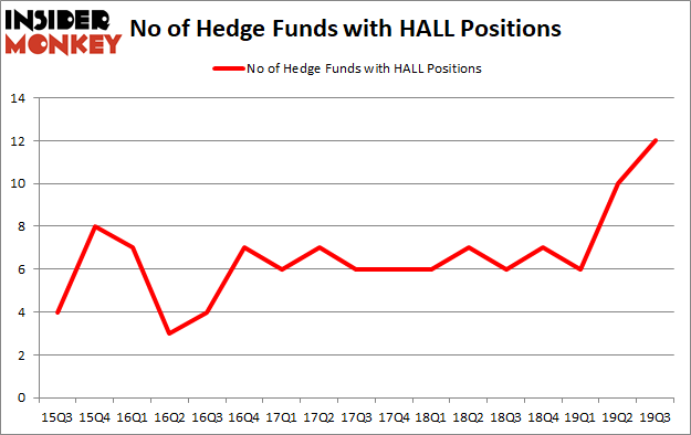 Is HALL A Good Stock To Buy?