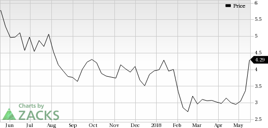 Chesapeake Energy (CHK) was a big mover last session, as the company saw its shares rise more than 9% on the day amid huge volumes.