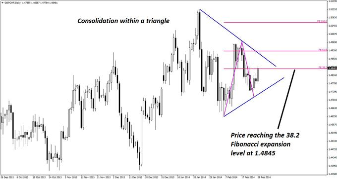 GBPCHF_Triangle_Pattern_with_an_Elliott_Wave_Twist_body_GuestCommentary_KayeLee_February26A_1.png, GBP/CHF Triangle Pattern with an Elliott Wave Twist