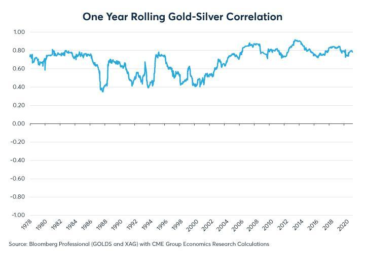 Figure 4: Gold and silver remain highly correlated despite an unstable gold-silver ratio