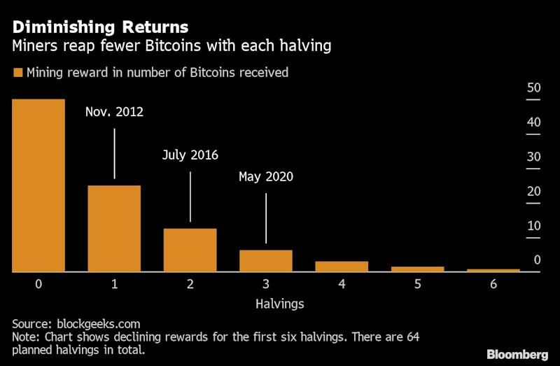 Crypto Die-Hards Turn Back to Origins With Anti-Inflation Push