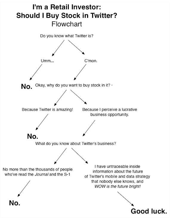 Should I Buy Twitter Stock The Official Flowchart For Every Retail Investor