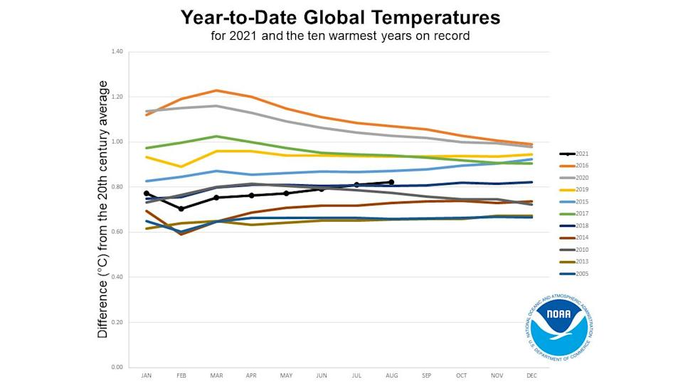 Year to Date global temperatures horserace - August 2021 - NOAA
