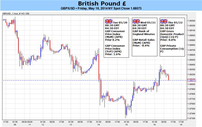 British Pound at Risk Ahead of Key Data, Trades at Critical Support