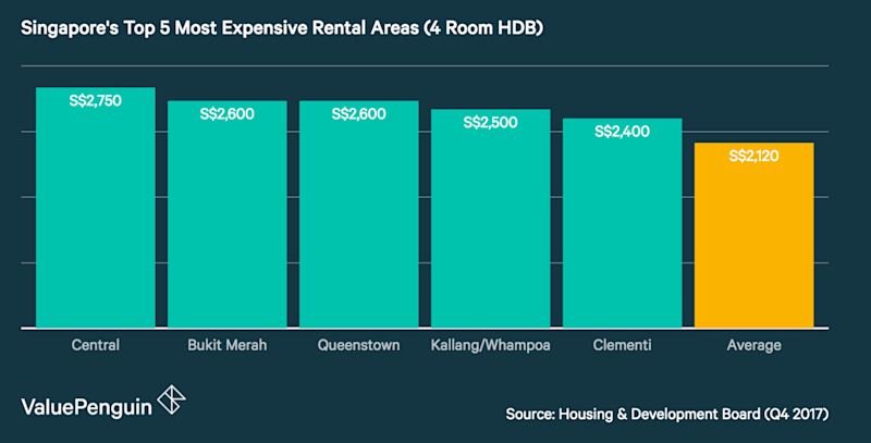 Top 5 Most Expensive Rental Areas in Singapore (4 Room HDB)