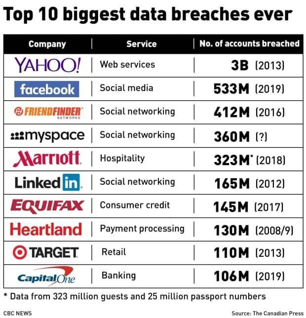 This chart shows the biggest data breaches of all time