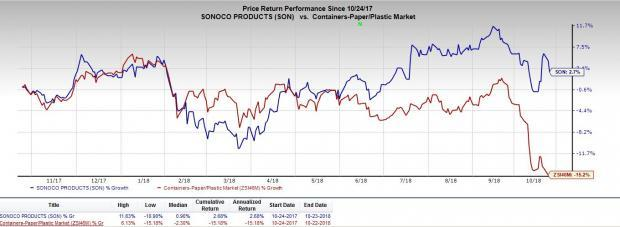 Sonoco's (SON) full-year 2018 performance will be supported by acquisitions despite inflation and the impact of Hurricane Florence.