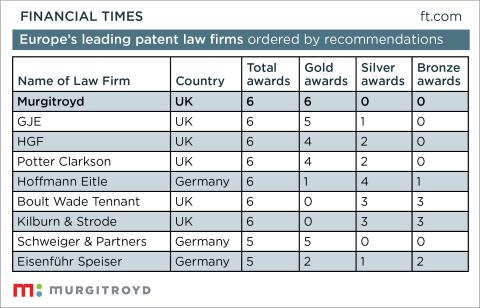 Murgitroyd Sweeps Gold in All Six Sectors as Europe's Leading Patent Law Firm
