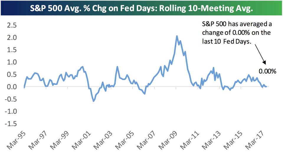 Markets have been reacting less and less to announcements from the Federal Reserve. (Source: Bespoke Investment Group)