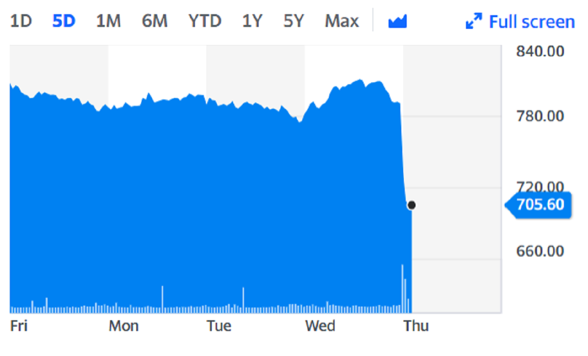 EasyJet shares nosedived on the back of the news. Chart: Yahoo Finance