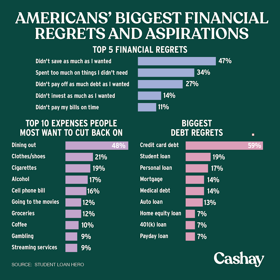 Americans mainly regret credit card debt. (Graphic: David Foster/Cashay)
