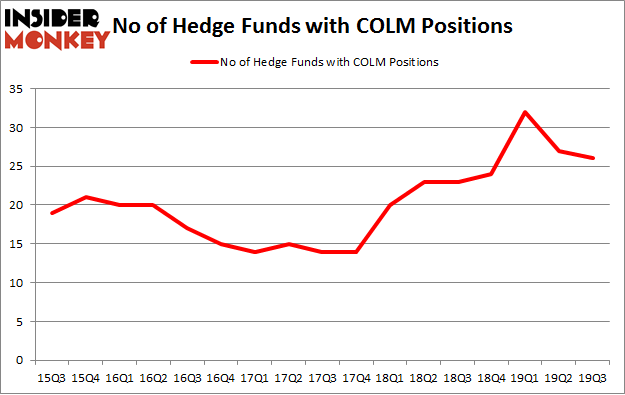 No of Hedge Funds with COLM Positions