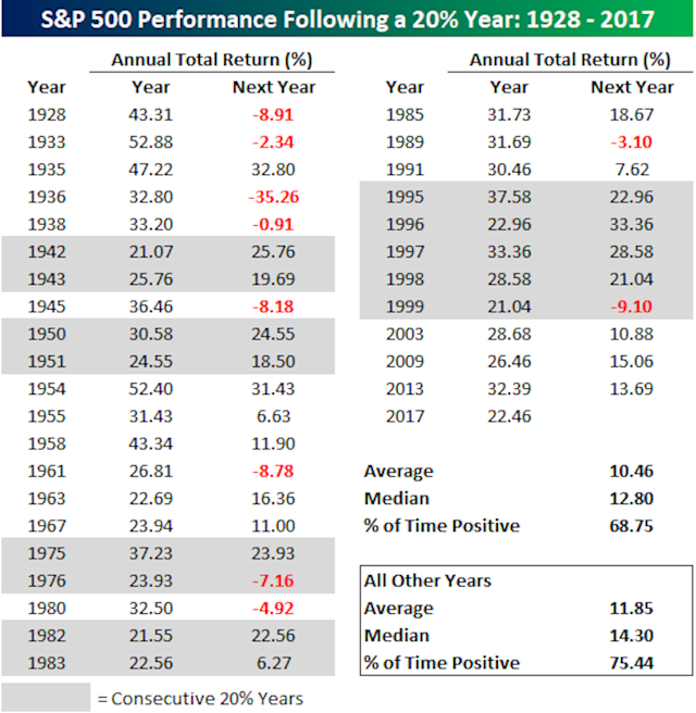 After strong years for the market, stocks have often followed-up with another stellar year. (Source: Bespoke Investment Group)