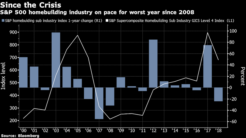 A Bull's Case for Homebuilders as Their Record Losing Streak Continues