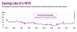 Americans saving like it's 1975 chart
