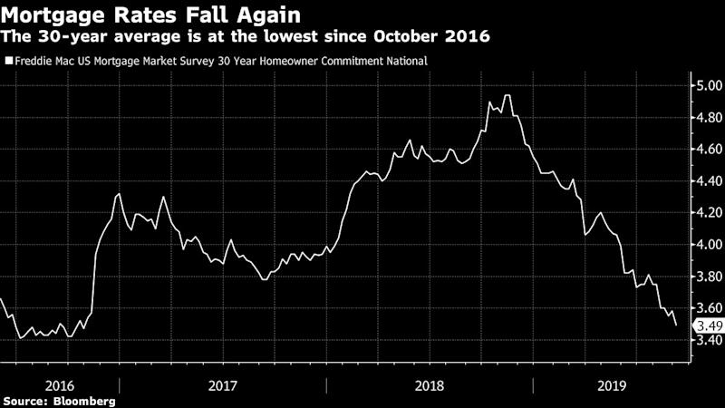 Mortgage Rates in the U.S. Slip to the Lowest Since October 2016