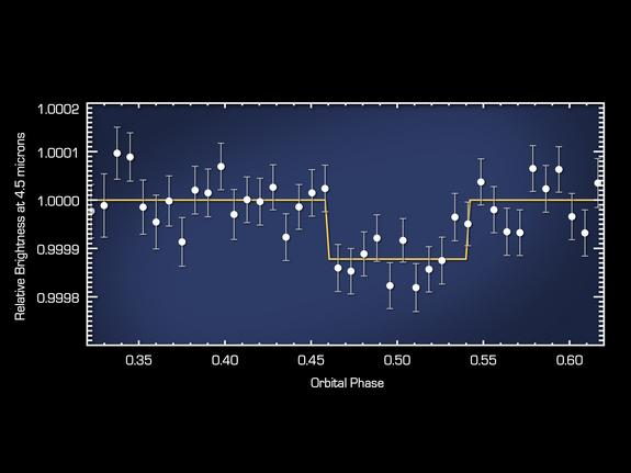 """This plot of data from NASA's Spitzer Space Telescope reveals the light from a """"super-Earth"""" called 55 Cancri e."""