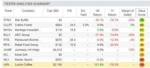 Luckin Coffee has an unfavorable value score compared to its peers