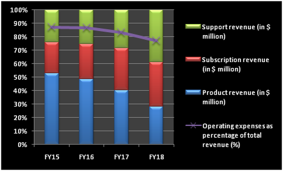 Chart showing relationship between Palo Alto's subscription revenue and operating expenses.