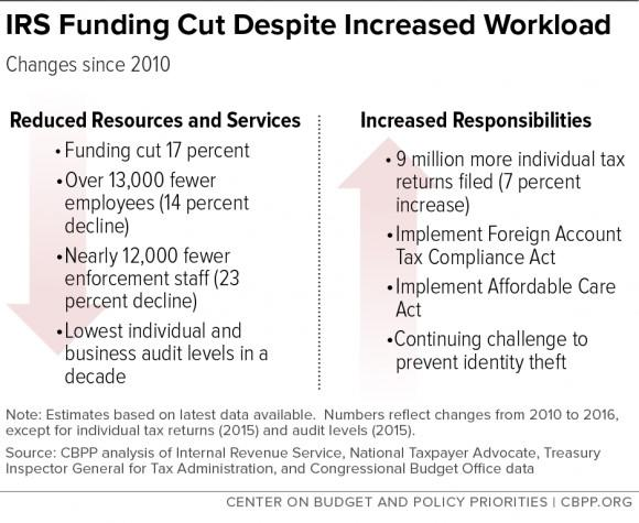 IRS Funding Cuts