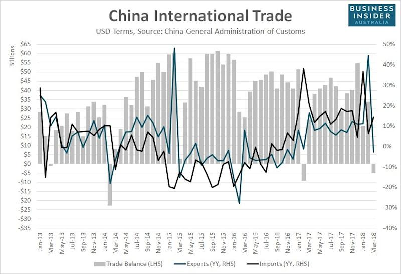 China just recorded a shock trade deficit