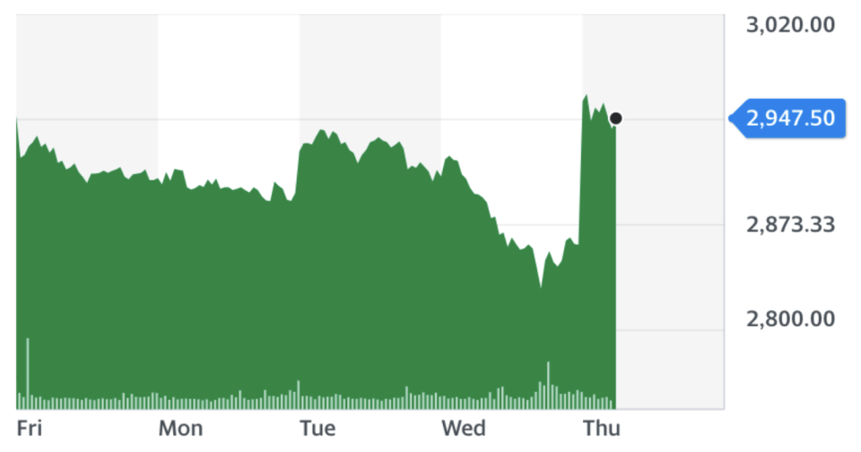 Diageo shares soared on Thursday. Chart: Yahoo Finance UK