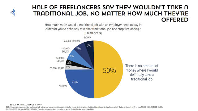 Half of all freelancers in one survey said no amount of money would get them to take a traditional job.