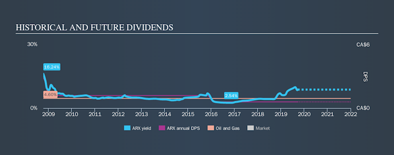 TSX:ARX Historical Dividend Yield, September 22nd 2019