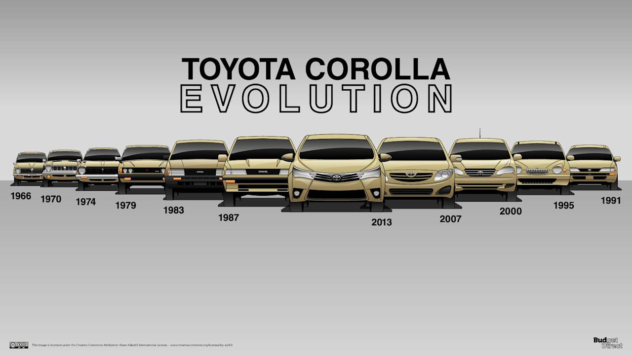 """<p>Small, affordable, and reliable are three ingredients that have made the <a rel=""""nofollow"""" href=""""https://uk.motor1.com/toyota/corolla/?utm_campaign=yahoo-feed"""">Toyota Corolla</a> a go-to car for millions. Since its introduction in 1966, customers have bought more than 40 million Corollas, making it one of the best-selling nameplates in history.</p> <p>Fifty-two years of history saw the Corolla go from a rear-drive subcompact car that transformed into the front-wheel-drive economy car we know today with four doors, a roomy interior, and just enough creature comforts to keep the price down and its value high.Yes, the CorollaGT-S of the 1980s is a sought-after sports car; however, it's a blip on the nameplate's otherwise economical ethos.</p> <p><a rel=""""nofollow"""" href=""""https://www.budgetdirect.com.au/blog/7-cars-that-never-die-the-design-evolution-of-the-longest-surviving-models.html?utm_campaign=yahoo-feed""""><em>BudgetDirect</em></a> compiled terrific illustrations of all eleven generations of the <a rel=""""nofollow"""" href=""""https://uk.motor1.com/toyota/?utm_campaign=yahoo-feed"""">Toyota</a> Corolla, making generational changes easy to spot. Click through to see how it has changed.</p> <p>Source: <a rel=""""nofollow"""" href=""""https://www.budgetdirect.com.au/blog/7-cars-that-never-die-the-design-evolution-of-the-longest-surviving-models.html?utm_campaign=yahoo-feed""""><em>BudgetDirect</em></a></p> <h2>Get a quick-hitting history lesson:</h2><ul><li><a rel=""""nofollow"""" href=""""https://www.motor1.com/news/268425/honda-civic-history-slideshow/?utm_campaign=yahoo-feed"""">10-Generation Civic Centerfold Is An Awesome Honda History Lesson</a></li><br><li><a rel=""""nofollow"""" href=""""https://www.motor1.com/features/249996/suvs-that-became-crossovers/?utm_campaign=yahoo-feed"""">These 12 SUVs Went Soft And Became Crossovers</a></li><br></ul><br>"""