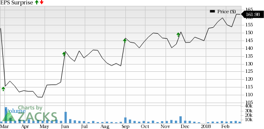 Palo Alto Networks (PANW) is seeing favorable earnings estimate revision activity and has a positive Zacks Earnings ESP.
