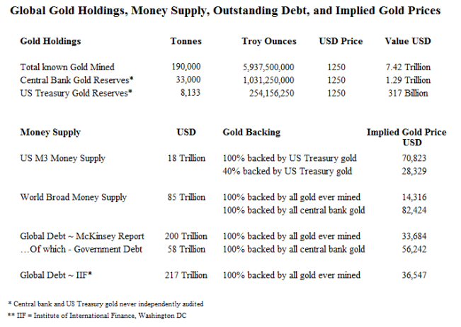 Gold Holdings, Money Supply, Global Debt, and Implied Gold Prices