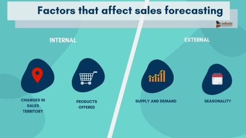 What Are the Critical Factors Affecting Sales Forecasting