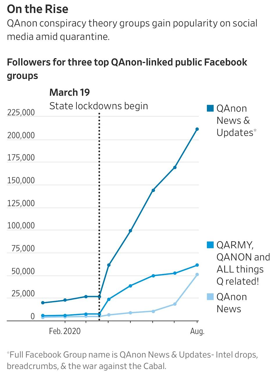 QAnon accounts have surged in popularity on American social media during the pandemic. Source: Storyful via WSJ