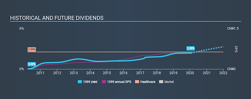 SEHK:1099 Historical Dividend Yield, January 22nd 2020