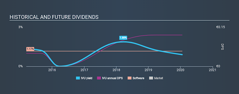 XTRA:IVU Historical Dividend Yield, January 19th 2020