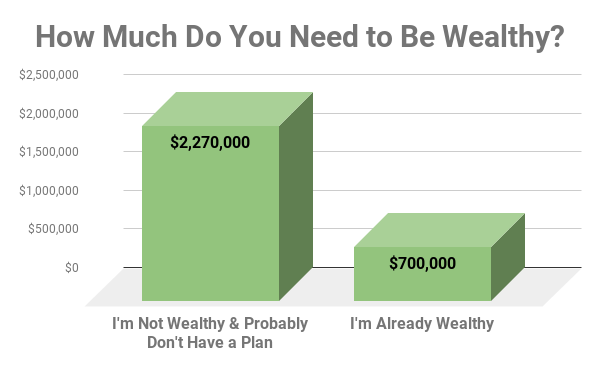 Chart showing how much two different groups think is necessary to be wealthy.