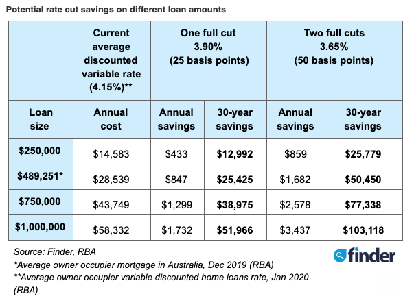 The potential savings on different loan amounts. Source: Finder
